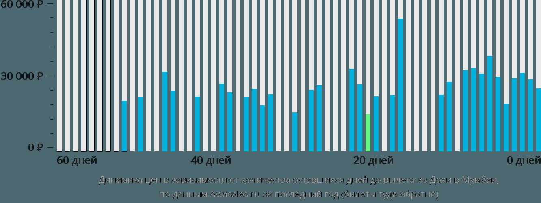 Динамика цен в зависимости от количества оставшихся дней до вылета из Дохи в Мумбаи
