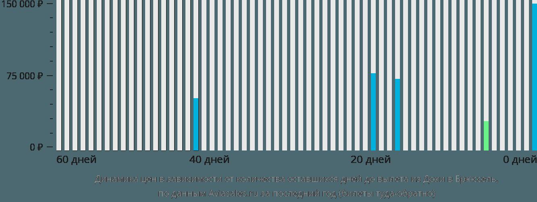 Динамика цен в зависимости от количества оставшихся дней до вылета из Дохи в Брюссель
