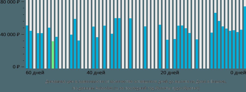 Динамика цен в зависимости от количества оставшихся дней до вылета из Дохи в Бишкек
