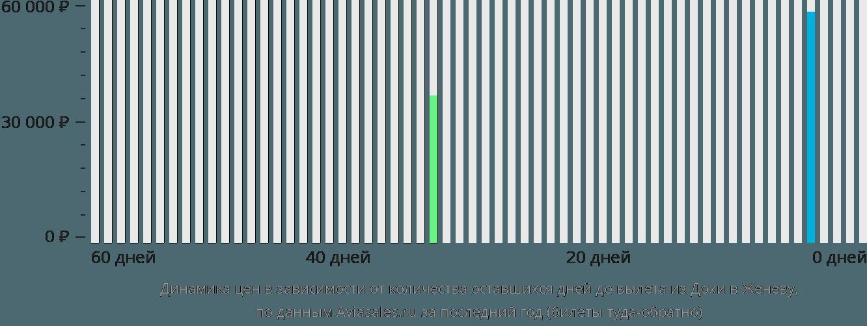 Динамика цен в зависимости от количества оставшихся дней до вылета из Дохи в Женеву