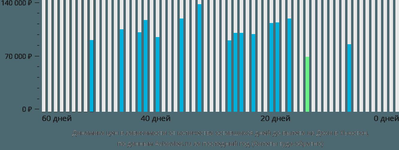 Динамика цен в зависимости от количества оставшихся дней до вылета из Дохи в Хьюстон