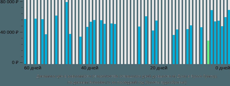 Динамика цен в зависимости от количества оставшихся дней до вылета из Дохи в Куала-Лумпур