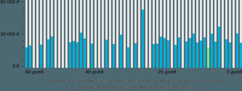 Динамика цен в зависимости от количества оставшихся дней до вылета из Дохи в Ченнай