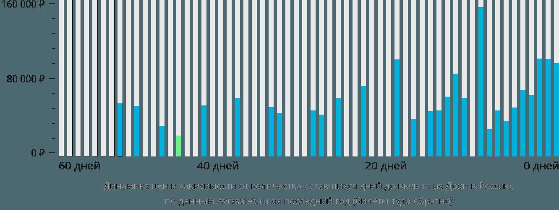 Динамика цен в зависимости от количества оставшихся дней до вылета из Дохи в Россию