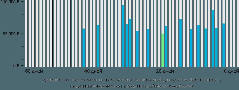 Динамика цен в зависимости от количества оставшихся дней до вылета из Дохи в Ташкент