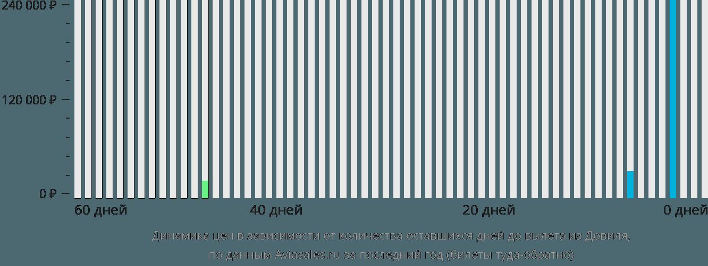 Динамика цен в зависимости от количества оставшихся дней до вылета из Довиля