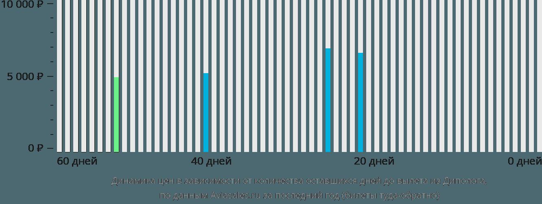 Динамика цен в зависимости от количества оставшихся дней до вылета из Диполога