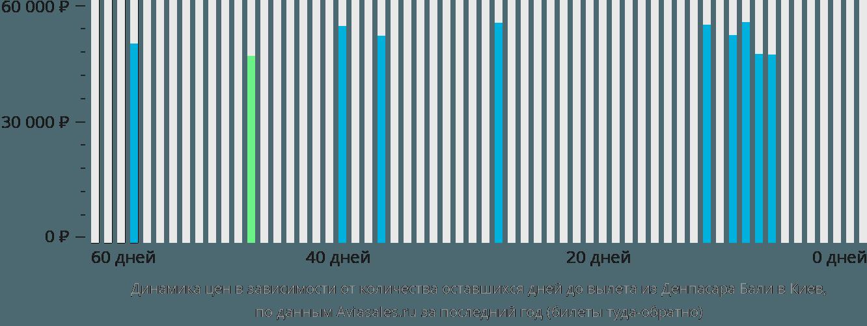 Динамика цен в зависимости от количества оставшихся дней до вылета из Денпасара Бали в Киев