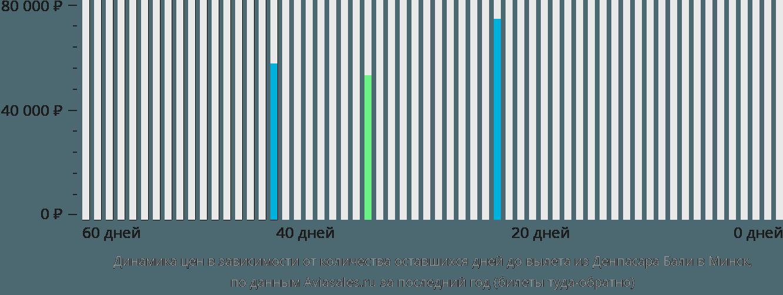 Динамика цен в зависимости от количества оставшихся дней до вылета из Денпасара Бали в Минск