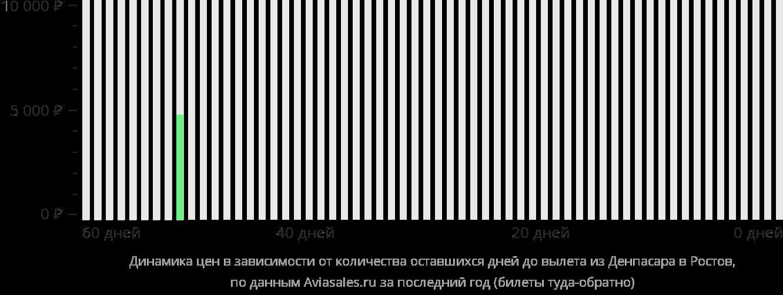 Динамика цен в зависимости от количества оставшихся дней до вылета из Денпасара Бали в Ростов-на-Дону