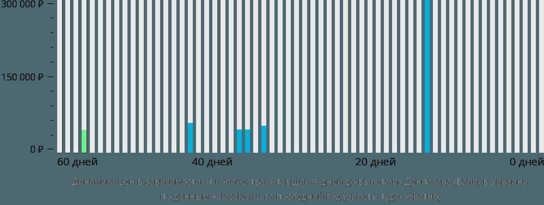 Динамика цен в зависимости от количества оставшихся дней до вылета из Денпасара Бали в Украину
