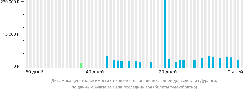 Динамика цен в зависимости от количества оставшихся дней до вылета из Дуранго