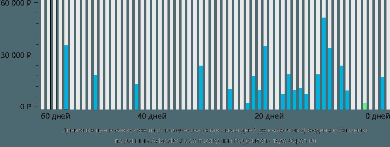 Динамика цен в зависимости от количества оставшихся дней до вылета из Дрездена в Испанию