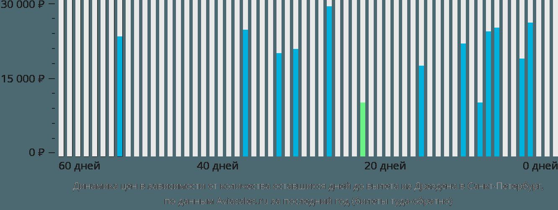 Динамика цен в зависимости от количества оставшихся дней до вылета из Дрездена в Санкт-Петербург