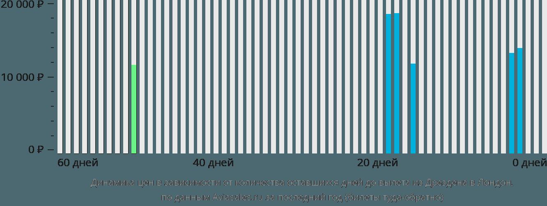 Динамика цен в зависимости от количества оставшихся дней до вылета из Дрездена в Лондон