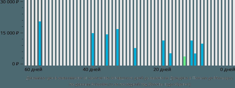 Динамика цен в зависимости от количества оставшихся дней до вылета из Дрездена в Пальма-де-Майорку