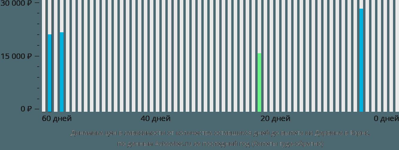 Динамика цен в зависимости от количества оставшихся дней до вылета из Дарвина в Кэрнс