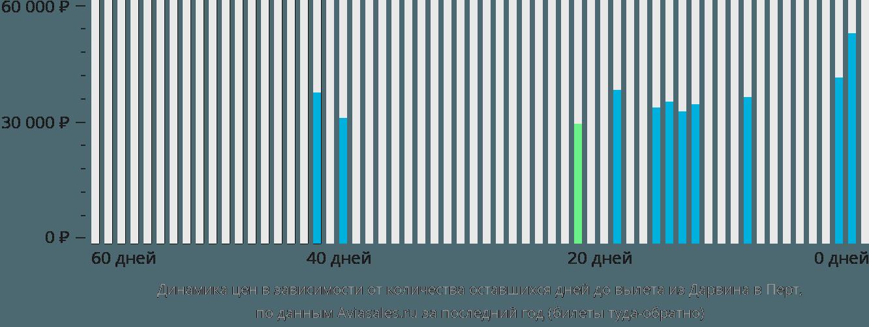 Динамика цен в зависимости от количества оставшихся дней до вылета из Дарвина в Перт