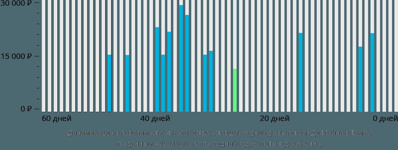 Динамика цен в зависимости от количества оставшихся дней до вылета из Де-Мойна в Тампу