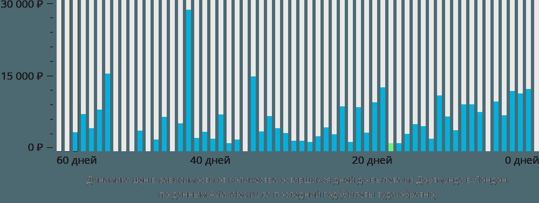 Динамика цен в зависимости от количества оставшихся дней до вылета из Дортмунда в Лондон