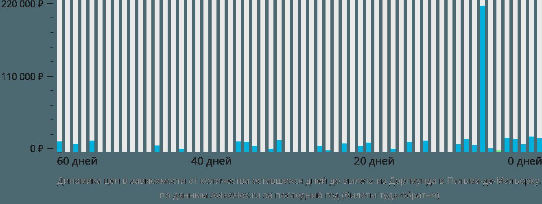 Динамика цен в зависимости от количества оставшихся дней до вылета из Дортмунда в Пальма-де-Майорку