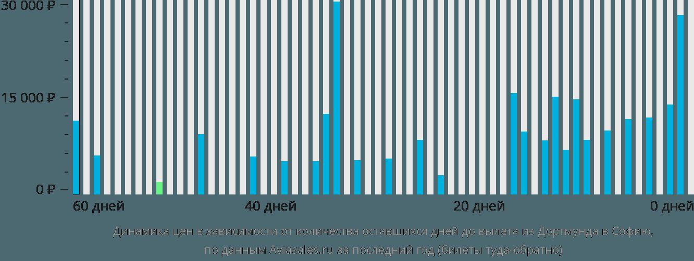 Динамика цен в зависимости от количества оставшихся дней до вылета из Дортмунда в Софию