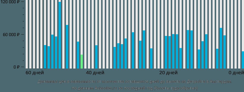 Динамика цен в зависимости от количества оставшихся дней до вылета из Детройта в Амстердам
