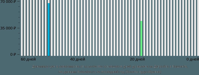 Динамика цен в зависимости от количества оставшихся дней до вылета из Детройта в Кишинёв