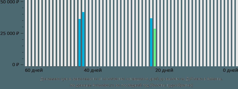 Динамика цен в зависимости от количества оставшихся дней до вылета из Дублина в Алматы