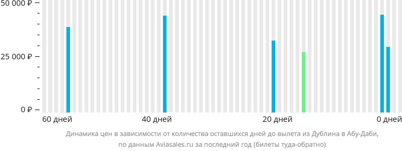Динамика цен в зависимости от количества оставшихся дней до вылета из Дублина в Абу-Даби