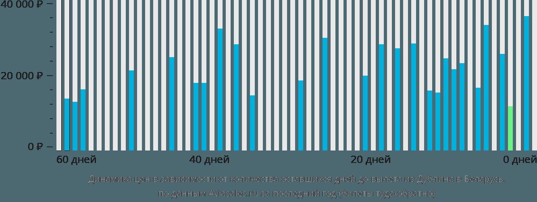 Динамика цен в зависимости от количества оставшихся дней до вылета из Дублина в Беларусь
