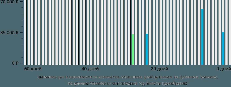 Динамика цен в зависимости от количества оставшихся дней до вылета из Дублина в Гуанчжоу
