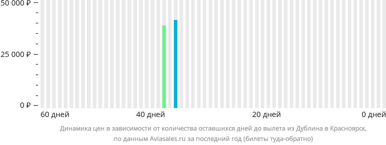 Динамика цен в зависимости от количества оставшихся дней до вылета из Дублина в Красноярск
