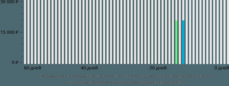 Динамика цен в зависимости от количества оставшихся дней до вылета из Дублина в Казань