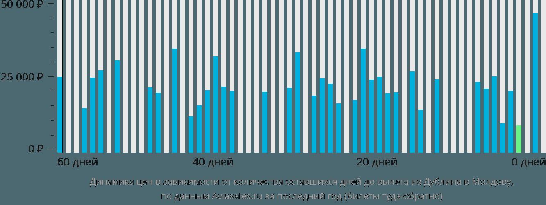 Динамика цен в зависимости от количества оставшихся дней до вылета из Дублина в Молдову