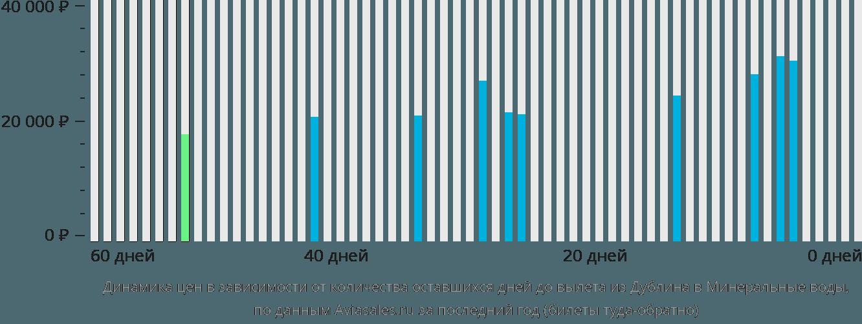 Динамика цен в зависимости от количества оставшихся дней до вылета из Дублина в Минеральные воды