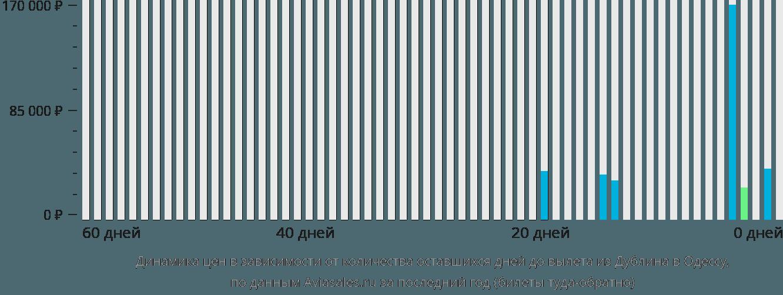 Динамика цен в зависимости от количества оставшихся дней до вылета из Дублина в Одессу