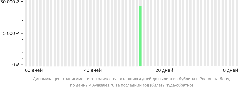 Динамика цен в зависимости от количества оставшихся дней до вылета из Дублина в Ростов-на-Дону
