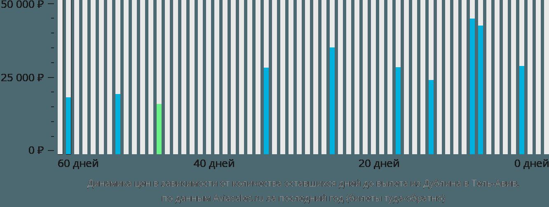 Динамика цен в зависимости от количества оставшихся дней до вылета из Дублина в Тель-Авив
