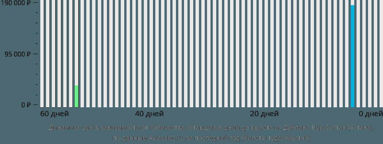 Динамика цен в зависимости от количества оставшихся дней до вылета из Дублина Нур-Султан (Астана)