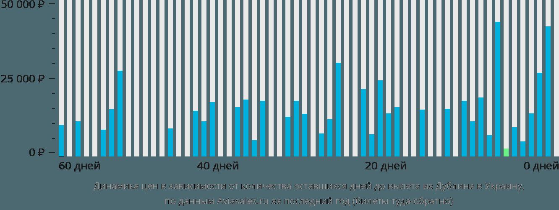 Динамика цен в зависимости от количества оставшихся дней до вылета из Дублина в Украину