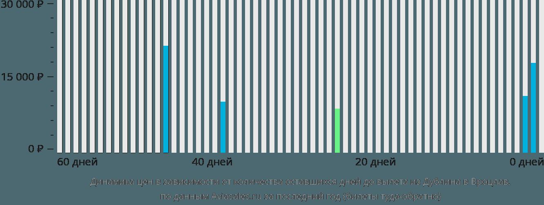 Динамика цен в зависимости от количества оставшихся дней до вылета из Дублина в Вроцлав
