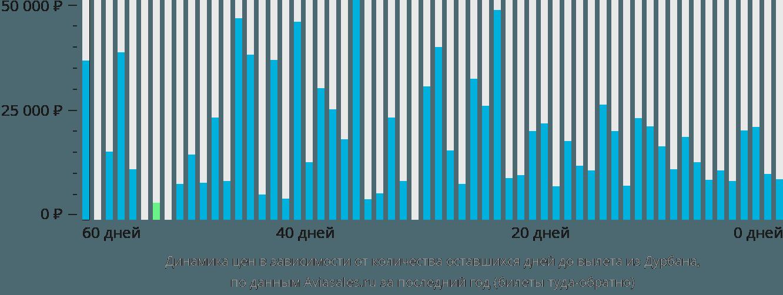Динамика цен в зависимости от количества оставшихся дней до вылета из Дурбана