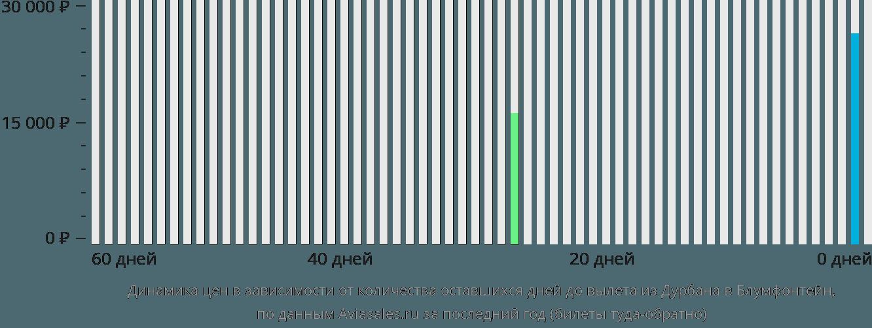 Динамика цен в зависимости от количества оставшихся дней до вылета из Дурбана в Блумфонтейн