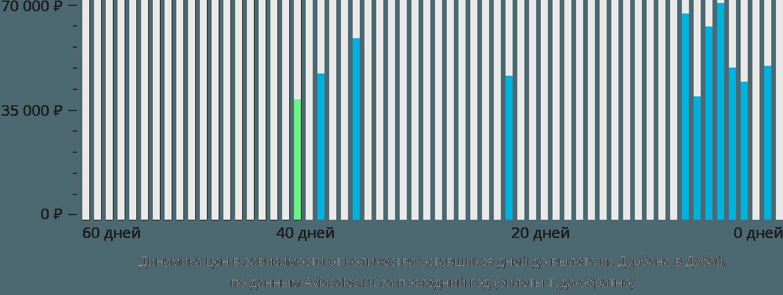 Динамика цен в зависимости от количества оставшихся дней до вылета из Дурбана в Дубай