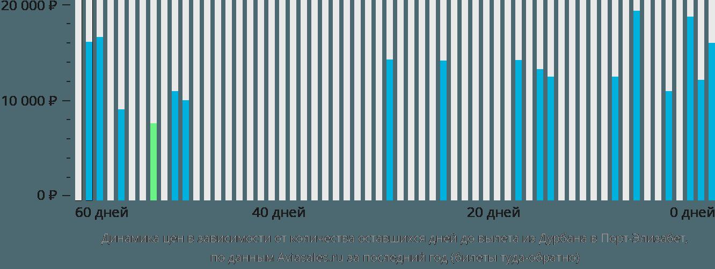 Динамика цен в зависимости от количества оставшихся дней до вылета из Дурбана в Порт-Элизабет