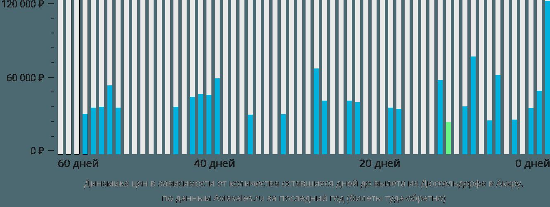 Динамика цен в зависимости от количества оставшихся дней до вылета из Дюссельдорфа в Аккру
