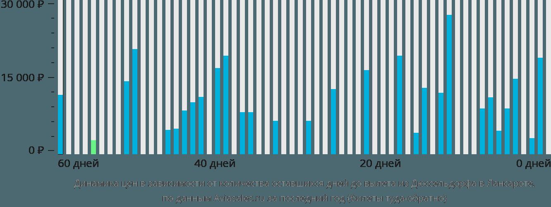 Динамика цен в зависимости от количества оставшихся дней до вылета из Дюссельдорфа в Лансароте