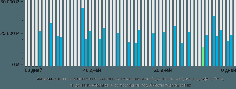 Динамика цен в зависимости от количества оставшихся дней до вылета из Дюссельдорфа в Сочи