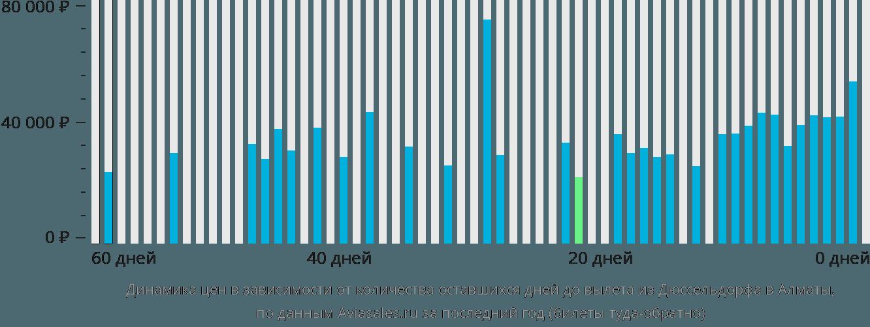 Динамика цен в зависимости от количества оставшихся дней до вылета из Дюссельдорфа в Алматы